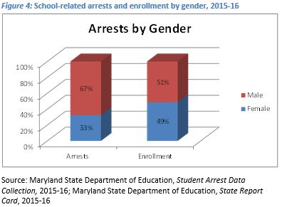 Fig4 School-Related Arrests