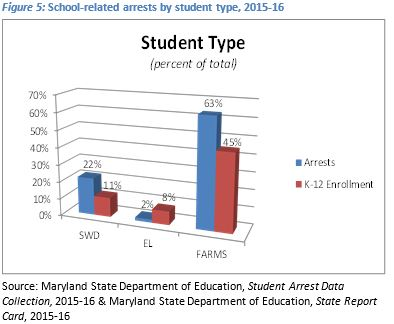 Fig5 School-Related Arrests